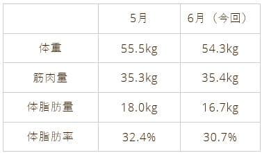 ジム通い1か月目の体重グラフ