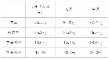 1か月間の体重変化グラフ