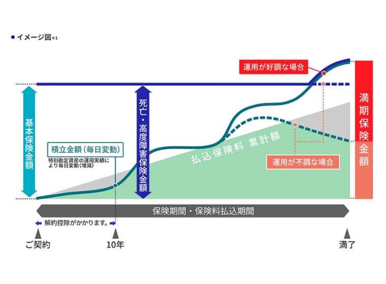ユニットリンクのイメージ図